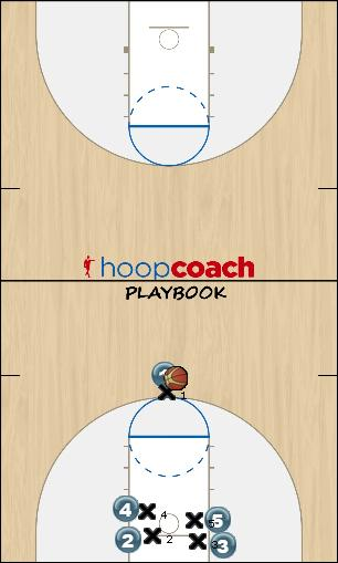Basketball Play Ducks Man to Man Offense motion offense
