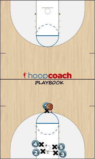 Basketball Play Ducks Man to Man Offense motion offense