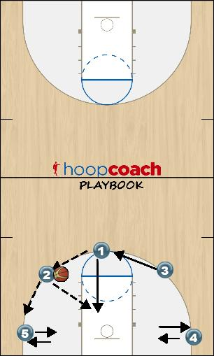 Basketball Play Motion (Give and Go) Uncategorized Plays offense