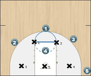 Basketball Play Break 2-3 Cutter High Post Zone Play