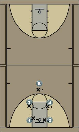 Basketball Play Flat Man to Man Offense