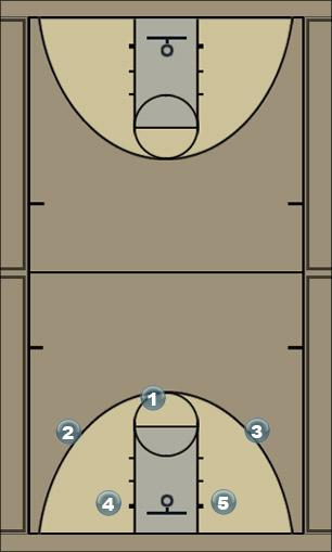 Basketball Play ballhog straight Man to Man Set