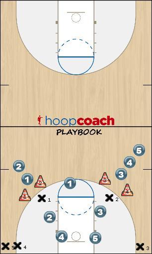 Basketball Play Reaction Drill Basketball Drill drill