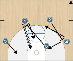 Basketball Play 51PR Man to Man Set
