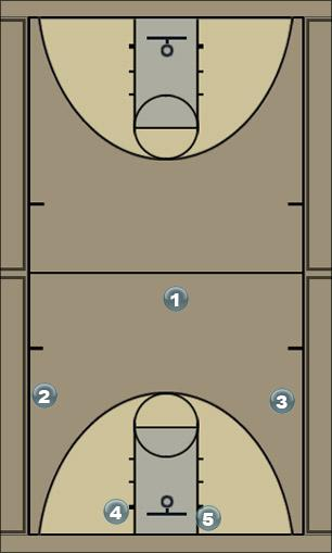 Basketball Play Shooter Man to Man Offense