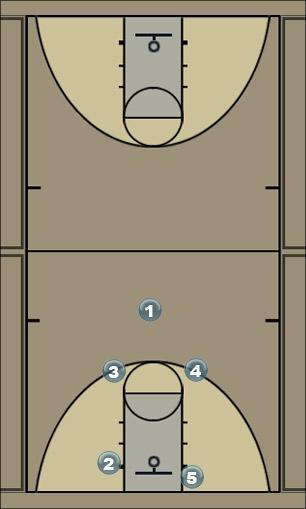 Basketball Play Cougar Man to Man Set