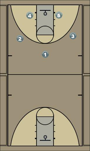 Basketball Play 51 Man to Man Offense