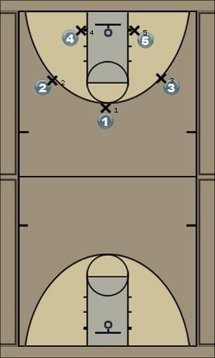 Basketball Play 2 Screen Man to Man Offense