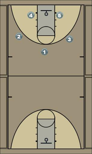 Basketball Play 4 Pick and Roll Man to Man Offense