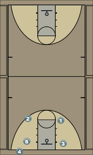 Basketball Play 2 Side Sideline Out of Bounds