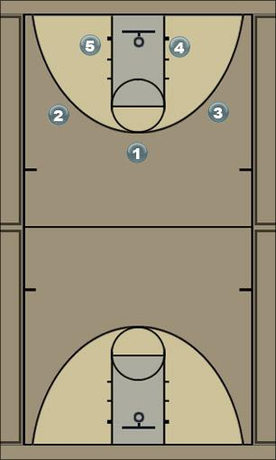 Basketball Play 12 Alley Man to Man Offense