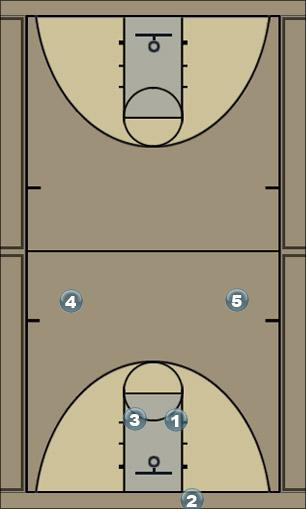 Basketball Play Red Press Break Zone Baseline Out of Bounds