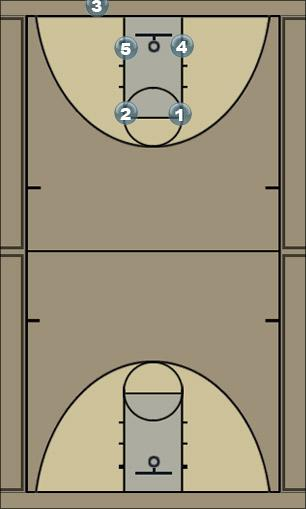 Basketball Play Box out of Bounds Man Baseline Out of Bounds Play