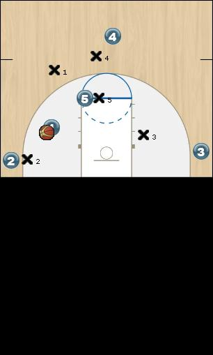 Basketball Play Kansas Man to Man Set
