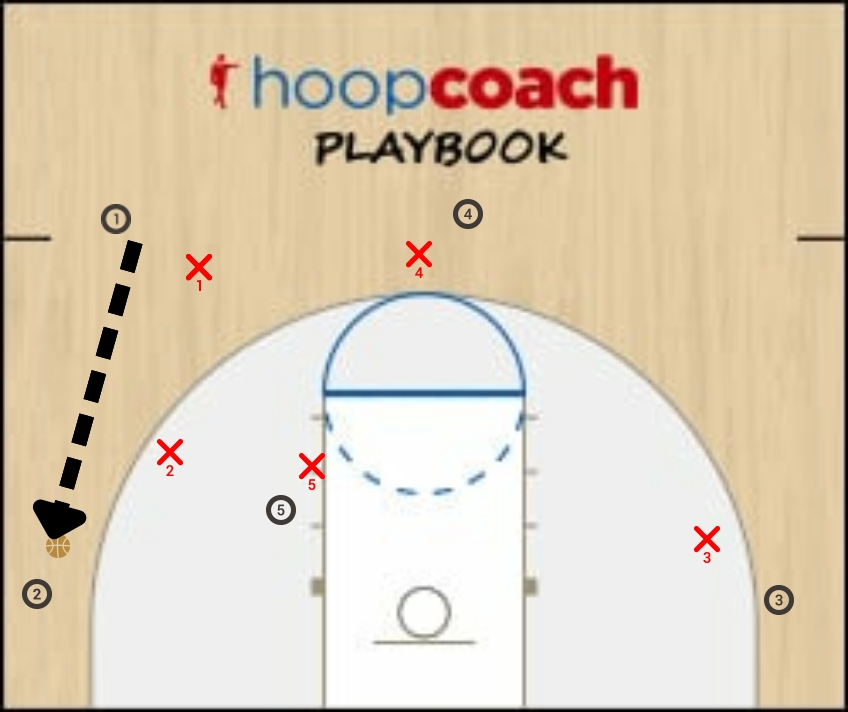 Basketball Play Kansas - Corner Series Man to Man Offense