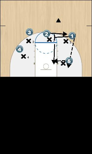 Basketball Play Fist Pound down screen Man to Man Offense offense
