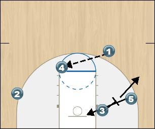 Basketball Play 1 Off set Man to Man Offense offense