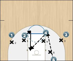 Basketball Play Line 1 Uncategorized Plays offense