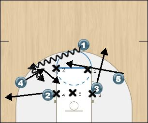 Basketball Play Chest Zone Play offense