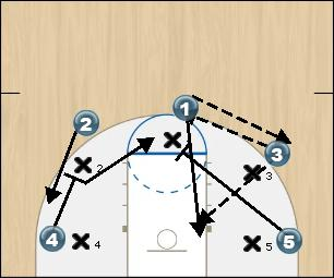 Basketball Play FIVE OUT CUT Uncategorized Plays offense