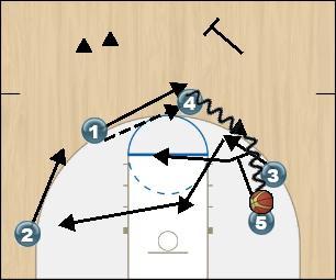 Basketball Play Thumb Down Man to Man Set offense