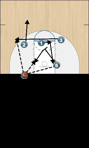 Basketball Play Thunder Man Baseline Out of Bounds Play offense