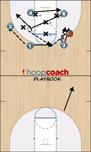 Basketball Play CUSE Zone Play offense