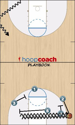 Basketball Play Hammer Double screen Uncategorized Plays offense