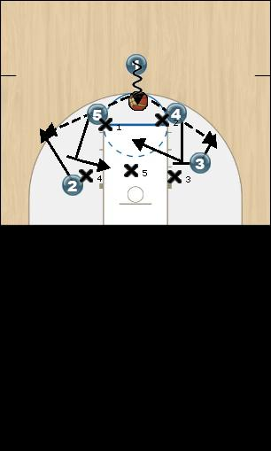Basketball Play Box in 1 Zone Play offense