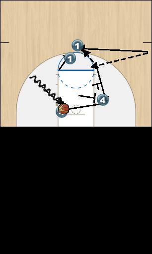 Basketball Play Double Rip Man to Man Set offense