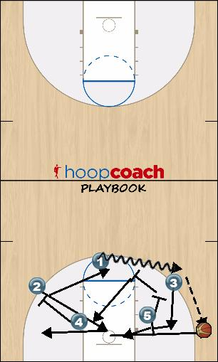 Basketball Play GIO Man to Man Offense offense
