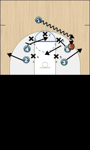 Basketball Play Box in 1 Zone Press Break offense