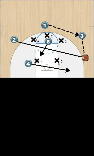 Basketball Play BOX OFF 1 Zone Play offense