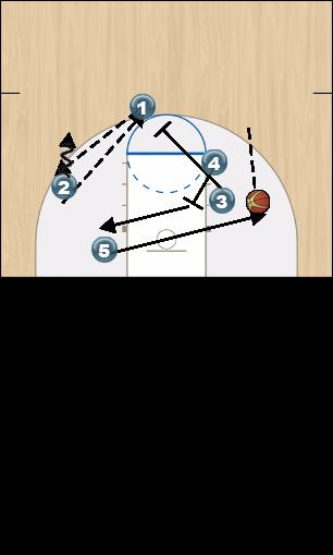 Basketball Play ISO 5 Man to Man Offense offense