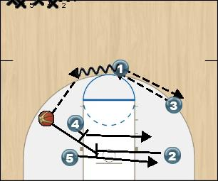 Basketball Play ISO 2 Man to Man Offense offense