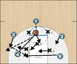 Basketball Play 32 Uncategorized Plays offense