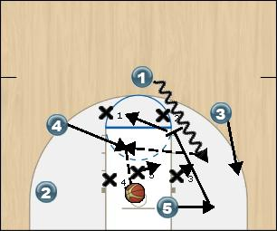 Basketball Play Buster 2 Zone Play offense set play while team is in 2-3 zone.
