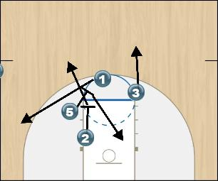 Basketball Play BOX OUT Sideline Out of Bounds