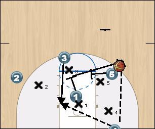 Basketball Play Duke Uncategorized Plays offense