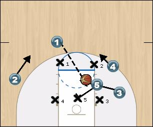 Basketball Play St. Bonaventure Zone Play offense