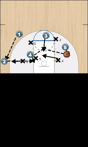 Basketball Play Triangle Zone Play offense