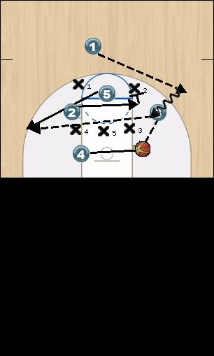 Basketball Play 5 Zone Play offense