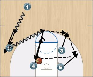Basketball Play SFA A.K.A Stephen F Austin Man to Man Set offense
