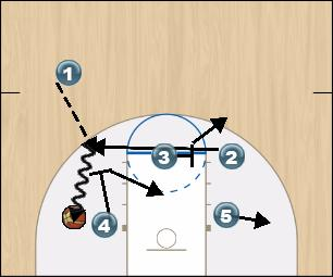 Basketball Play Eye 2 Man to Man Set offense