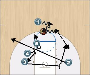 Basketball Play ELEVATOR Man to Man Set offense
