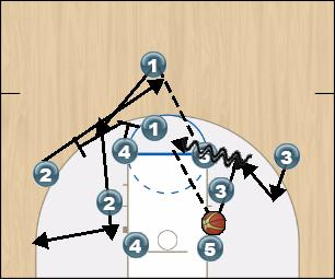 Basketball Play 14 Man to Man Offense offense