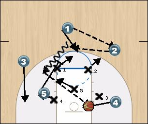 Basketball Play 32 Quick Hitters Zone Play offense