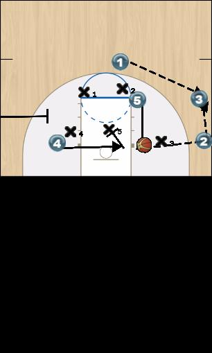 Basketball Play Post touch 5. Zone Play offense