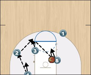 Basketball Play S.C. Flat Dummy Man Baseline Out of Bounds Play offense