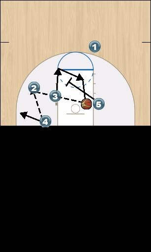 Basketball Play S.C. Flat Dummy O Man Baseline Out of Bounds Play offense